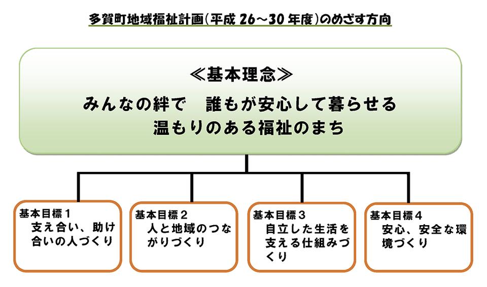 多賀町地域福祉計画(平成26~30年度)のめざす方向