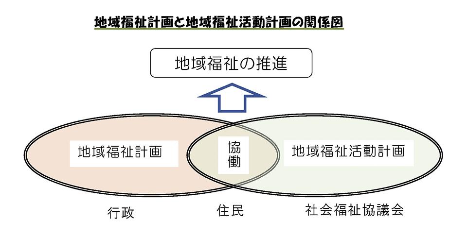 地域福祉計画と地域福祉活動計画の関係図