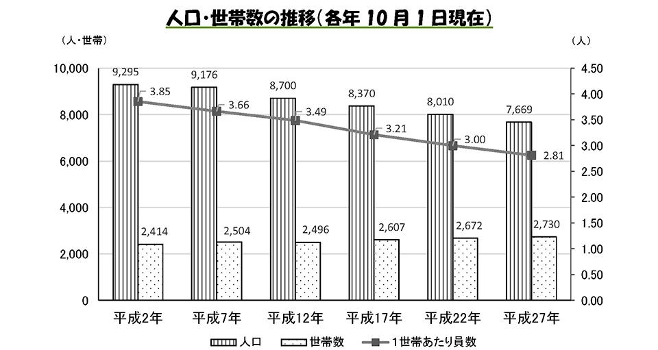 口・世帯数の推移(各年10月1日現在)