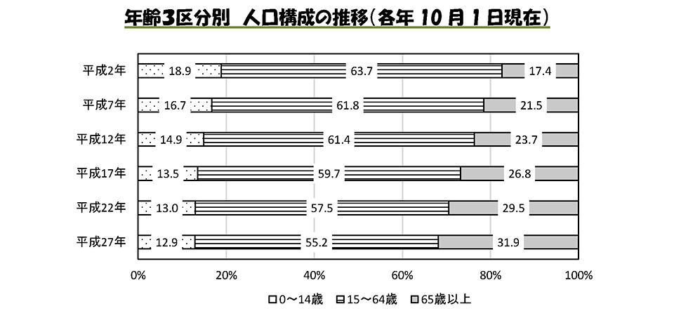年齢3区分別 人口構成の推移(各年10月1日現在)