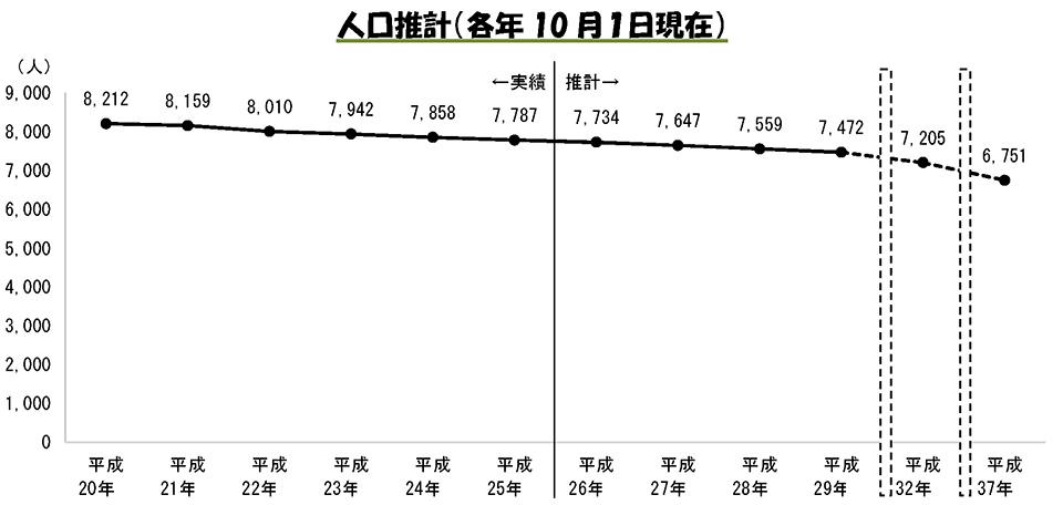 人口推計(各年10月1日現在)