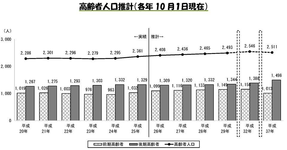 高齢者人口推計(各年10月1日現在)