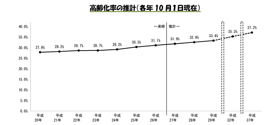 高齢化率の推計(各年10月1日現在)