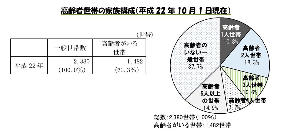 高齢者世帯の家族構成(平成22年10月1日現在)