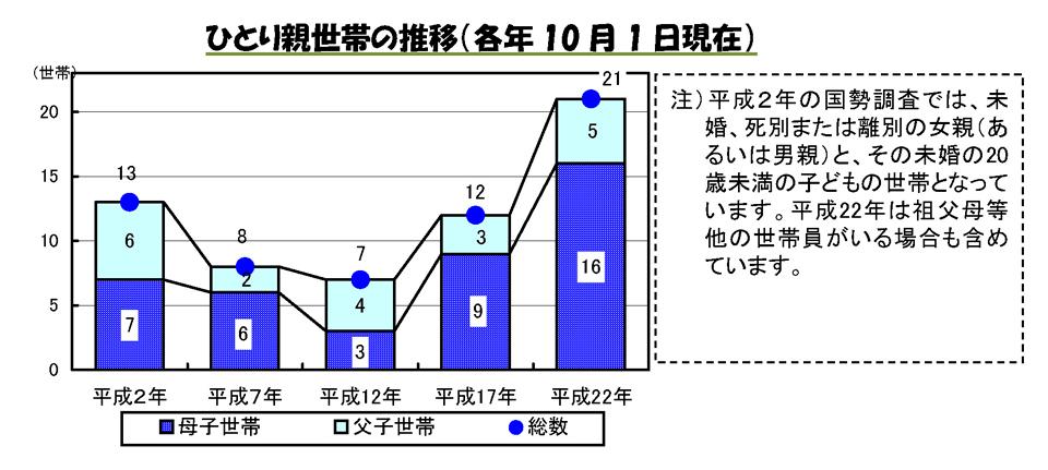 ひとり親世帯の推移(各年10月1日現在)