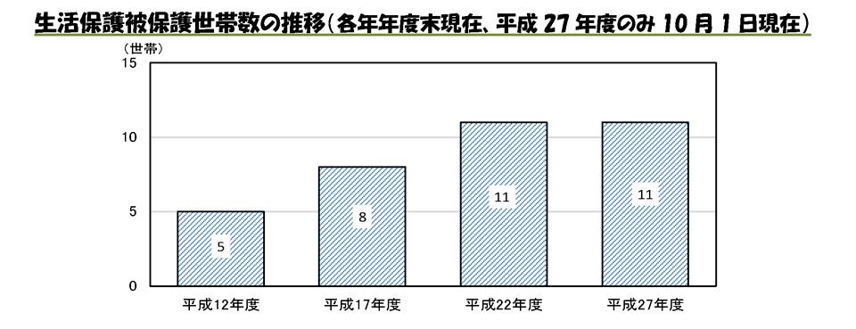 生活保護被保護世帯数の推移(各年年度末現在、平成27年度のみ10月1日現在)