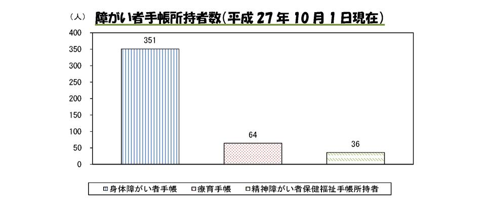 障がい者手帳所持者数(平成27年10月1日現在)