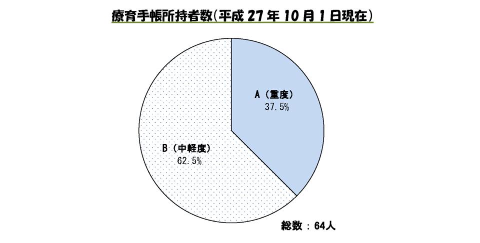 療育手帳所持者数(平成27年10月1日現在)