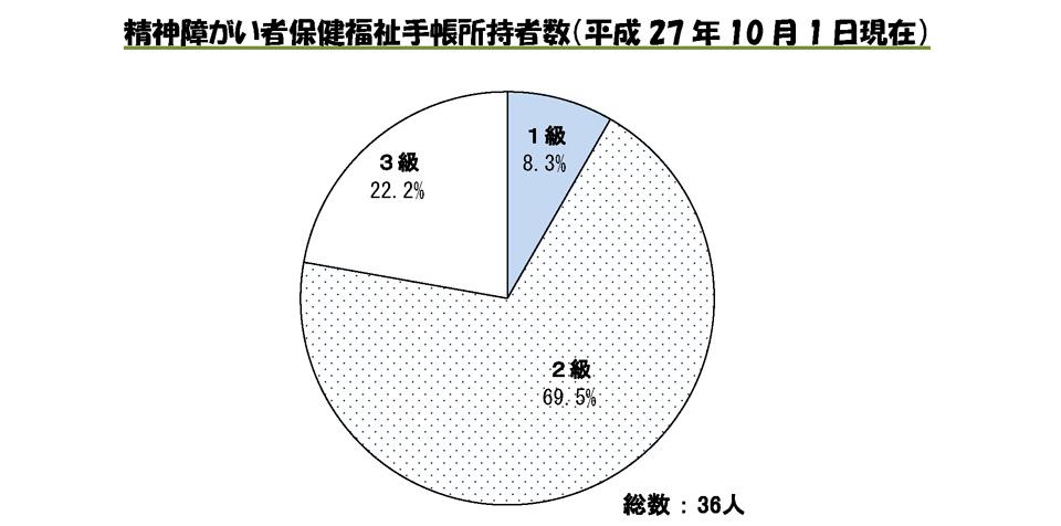 精神障がい者保健福祉手帳所持者数(平成27年10月1日現在)