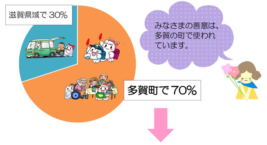 滋賀県域で30%、多賀町で70%。みなさまの善意は、多賀の町で使われています。